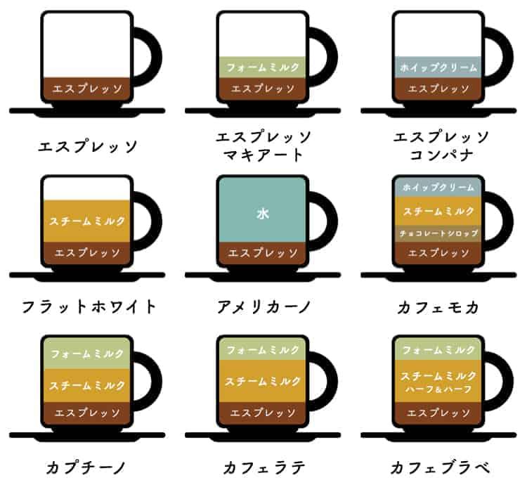 コーヒーの種類をわかりやすく図解したもの